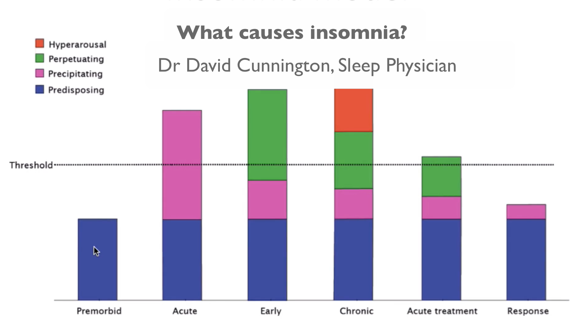 How does insomnia develop?